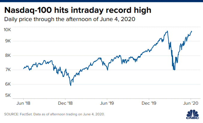 Chart of the Nasdaq-100 hitting an intraday record high on June 4, 2020.